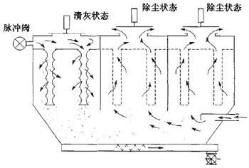 离线清灰脉冲喷吹袋除尘器工作原理